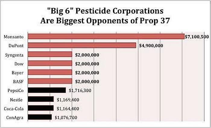 monsanto gmo ethical issues Examined the ethical issues which are raised by the development and application of gm plant technology in world agriculture and food security.