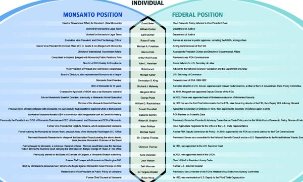 fda Monsanto