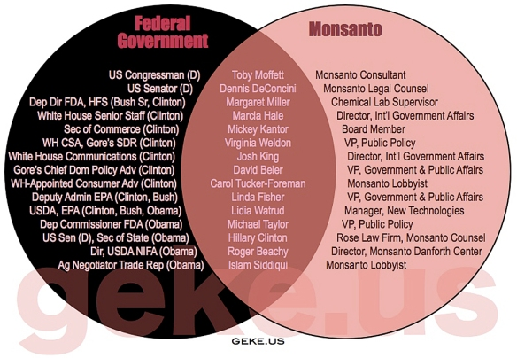 Monsanto US Government