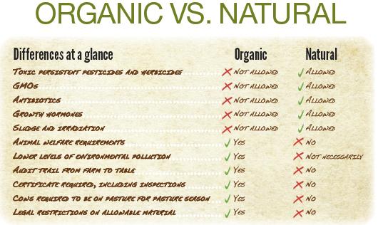 Is Organic Food Really Organic Pdf