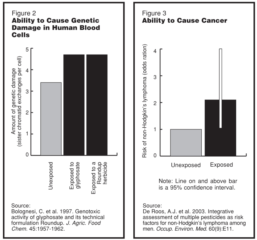 Glyphosate test charts