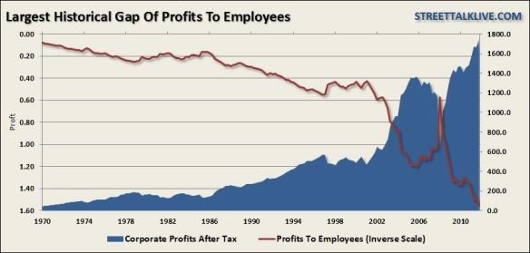 Corporate profit vs labor