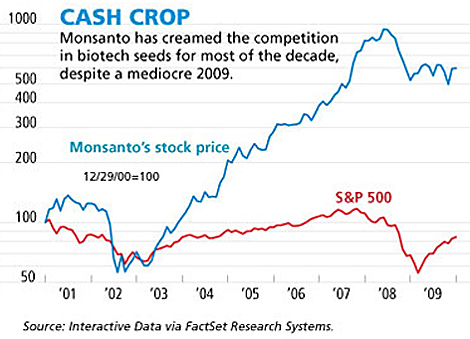 Monsanto stock chart