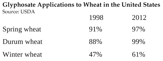 Wheat Table 1