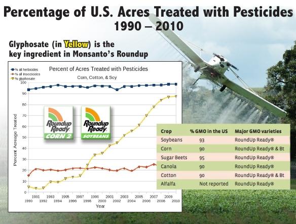 Pesticides Charts